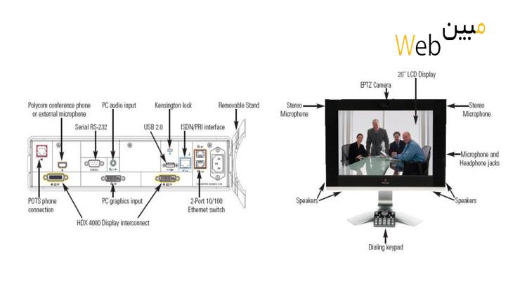 ویدئو کنفرانس Polycom HDX 4002
