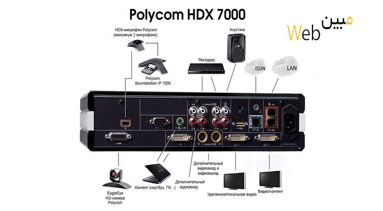 پورت ها و ویژگی های ویدئو کنفرانس Polycom HDX 7000