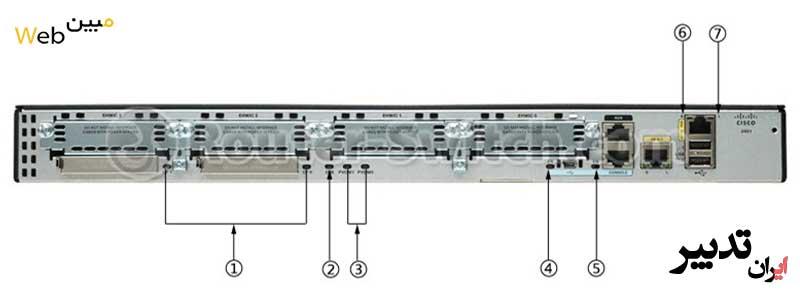 روتر شبکه سیسکو cisco 2901