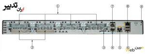 روتر شبکه سیسکو CISCO 2901/K9