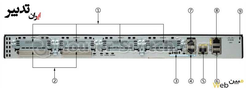 cisco 2901 router