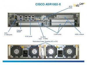 روتر شبکه سیسکو Cisco ASR1002-X