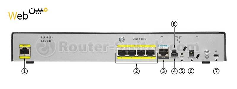 روتر شبکه سیسکو  CISCO 888G-K9
