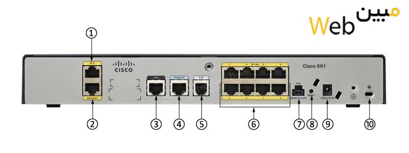 روتر شبکه سیسکو  CISCO 892W-AGN-E-K9