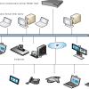 پیاده سازی MCU RMX 1500