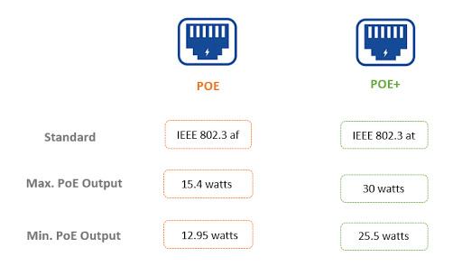 تفاوت PoE و PoE+